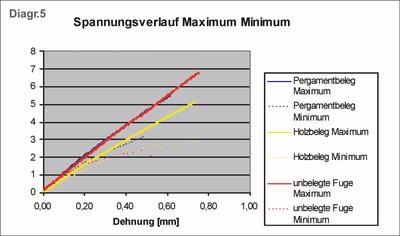 Diagramm 5.png